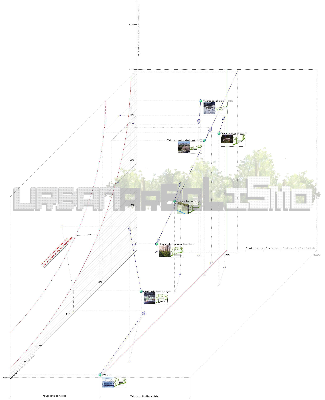 Gráfico de analisis de viviendas de baja densidad