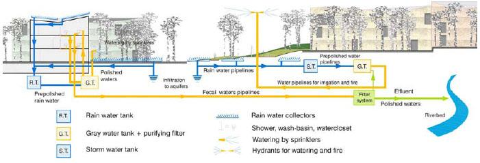 Sistema urbano integrado de gestión del agua