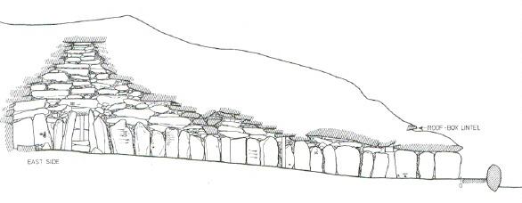 seccion de tumbas de la época neoítica- Anglesey 1