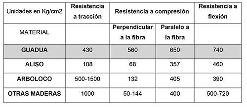 Tabla de resistencias